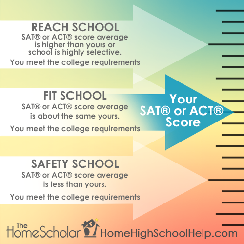 Reach, Fit and Safety Colleges
