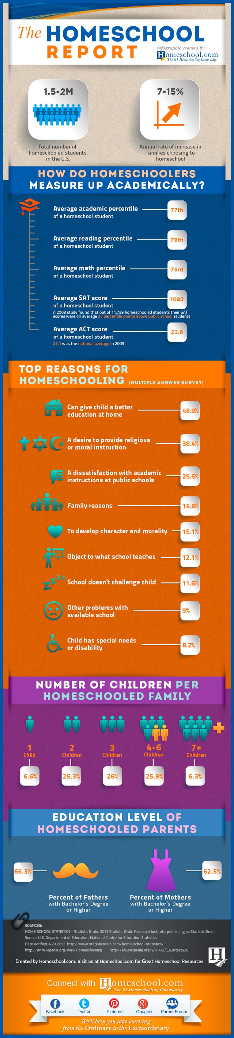 How Do Homeschoolers Measure Up