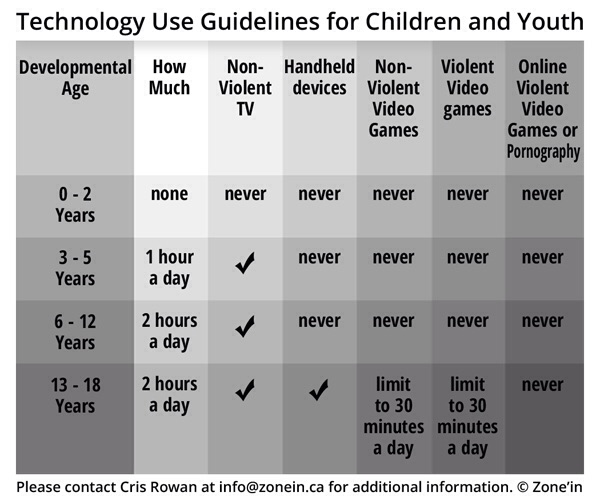 Technology Use Guidelines for Children